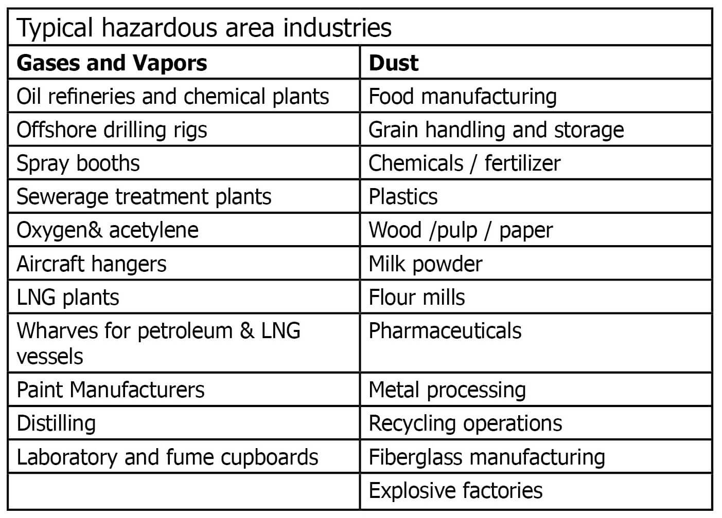 What is a Hazardous Area?