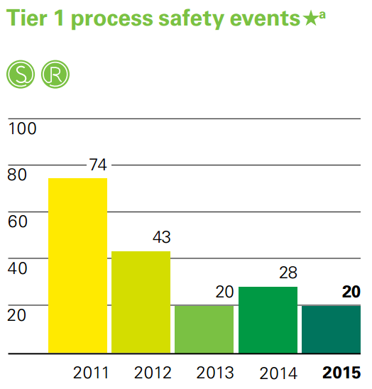bp-tier-1-process-safety-events